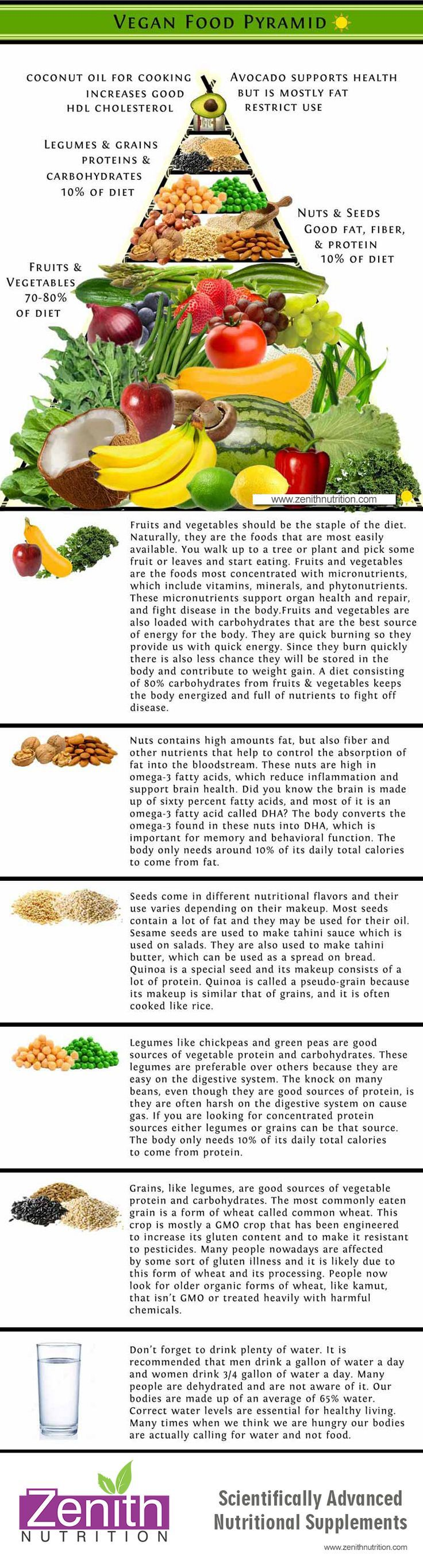 Vegan Food Pyramid. Fruits & Vegetables, Nuts, Seeds, Legumes, Grains, Plenty of water. Best supplements from Zenith Nutrition. Health Supplements. Nutritional Supplements. Health Infographics