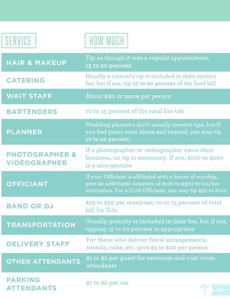 Who and How to tip... The Ultimate Budget Guide | WeddingWire SPRINGBOOK 2014