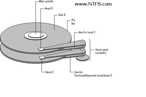 Heads: The leads that the Hard Disk Drive uses to read the geometry of a hard disk.