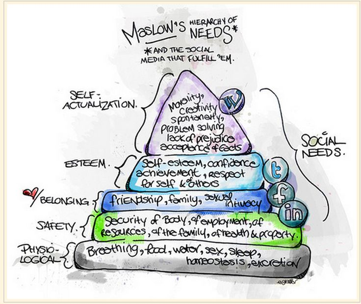 Maslow hierarchy of needs in relation