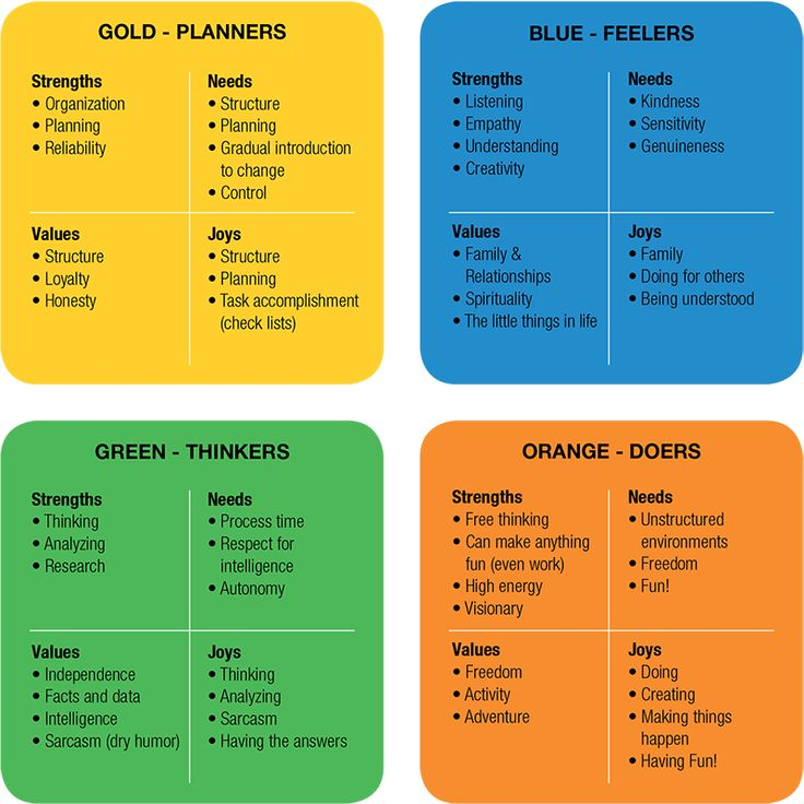 Sample Chart or Table personality Pinterest True