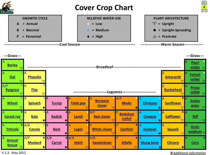 8 best How to pick a cover crop images on Pinterest Growing - pick chart