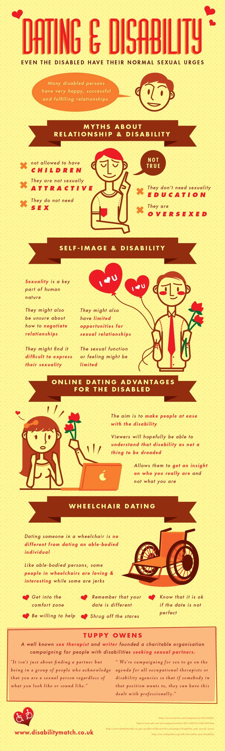 This is an infographic on dating and disability. It is important to realize the fact that even the disabled have their normal sexual urges.