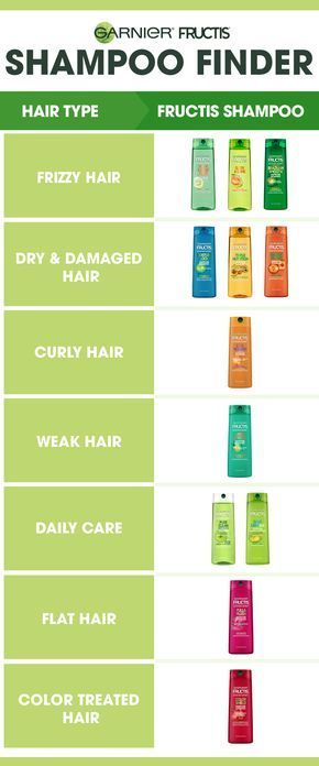 Not all hair is made equal. Actually, it's anything but: There are many different hair needs out there, from help with frizzy hair to repairing damage. Search our Fructis shampoo finder to find which Fructis shampoo is right for your hair type and needs and reap the benefits—in the form of shiny, healthy hair.