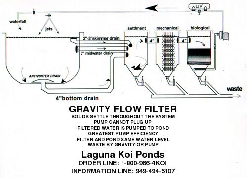 12 best aquaponics filter images on pinterest for Pond filtration system diagram