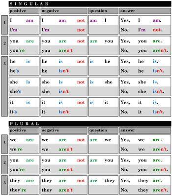 Odkazy na všechny tabulky z našeho webu, které si můžete vytisknout do hodin angličtiny.
