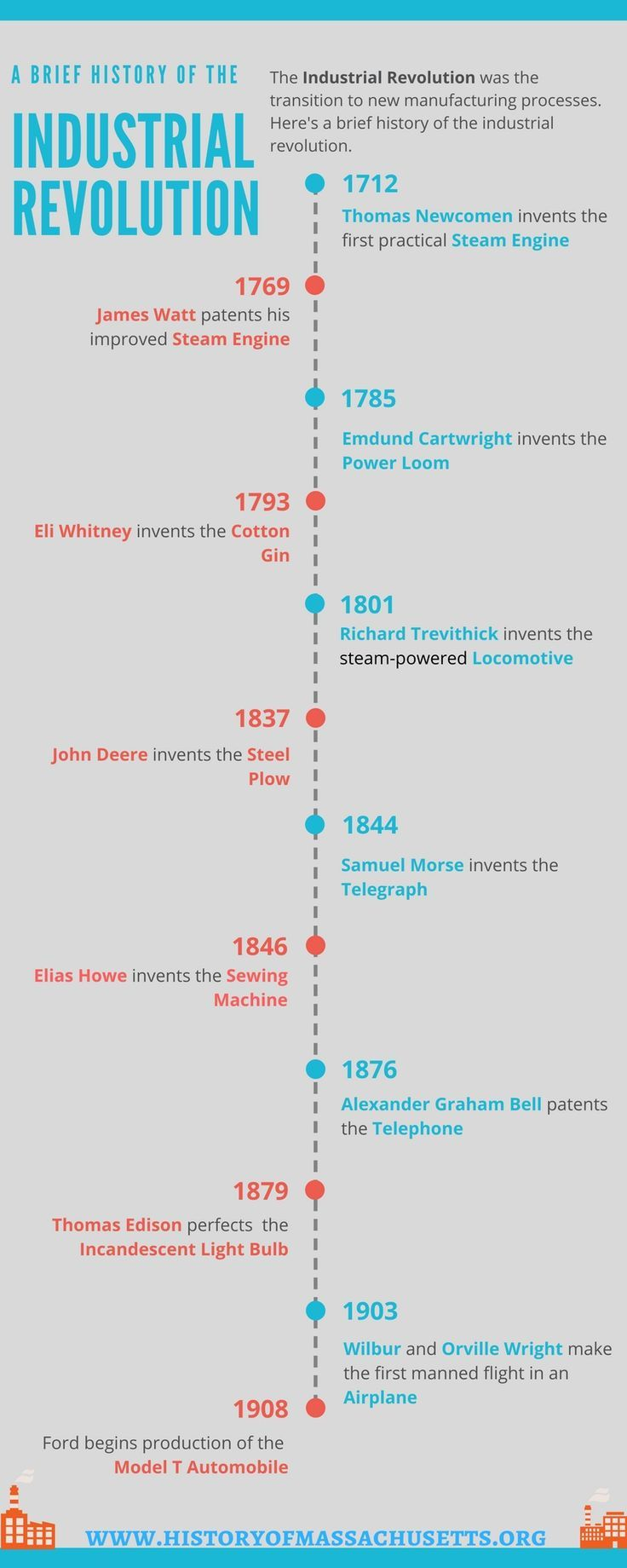 Industrial Revolution Timeline Infographic Infographic
