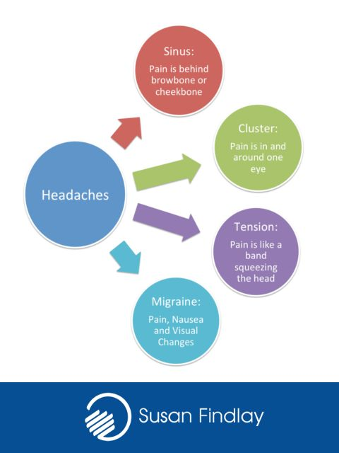 There are four main types of headaches. This topic covered and more on Susan Findlay's Neck, Jaw and Chest CPD course. Book here: http://www.nlssm.com/Courses/CPD-Advanced-Remedial-Massage-Courses/Neck-Jaw-and-Chest-Massage-Workshop  #SportsMassage #Headache