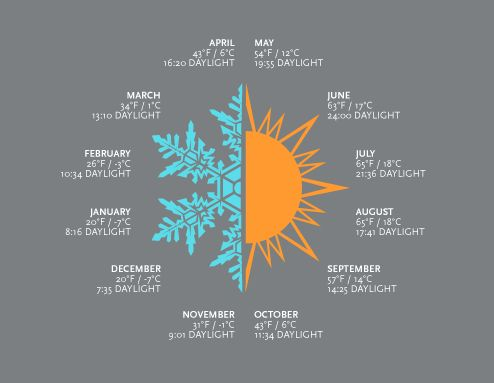 Anchorage Avg Weather and Daylight... Love this graph!
