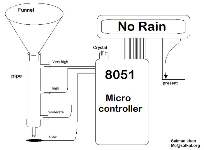 Rain Detector using 8051 | DIY Projects | Pinterest ...