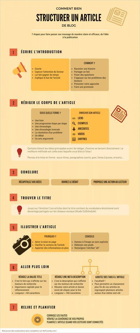 Comment structurer un article de blog : infographie #ContentMarketing