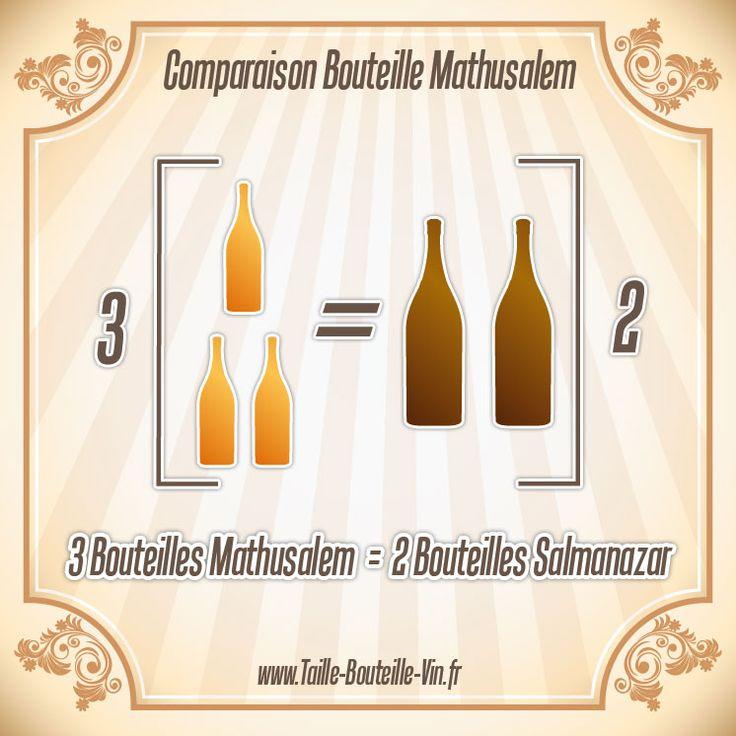 Comparaison entre la bouteille mathusalem et salmanazar