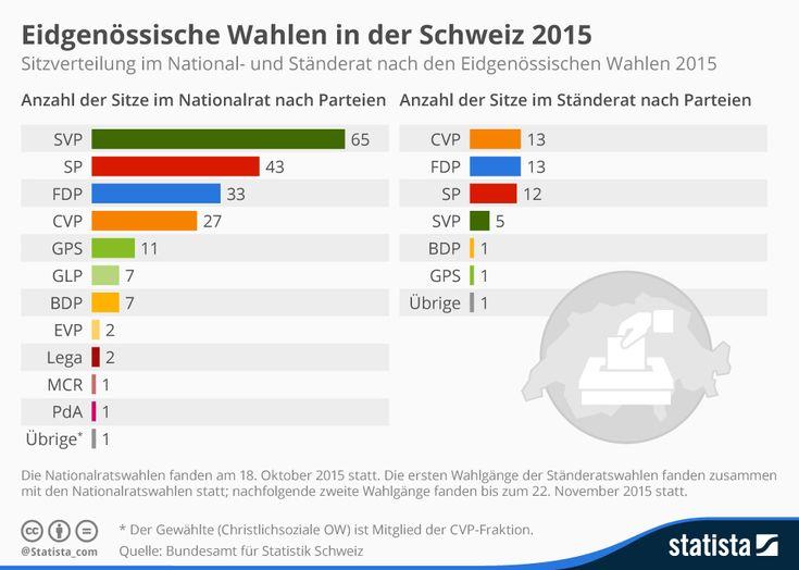 Infografik: Eidgenössische Wahlen in der Schweiz 2015 | Statista