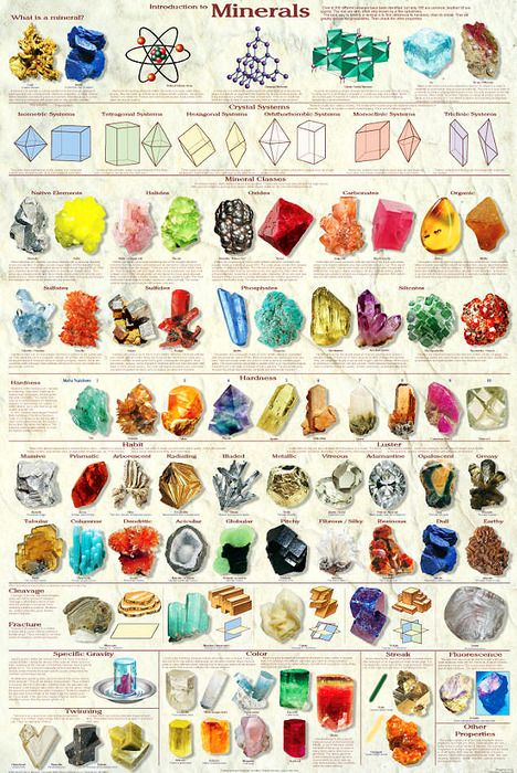 Mineral Chart: Includes all 6 crystal classes and presents the physical properties: hardness, habit, luster, cleavage, specific gravity, color, fluorescence, and streak. #MInerals #ChartPicture-Black Posters, For Kids, Nature, Crystals Minerals, Minerals Charts, Gemstones And Crystals, Rocks, Earth Science, Minerals Posters