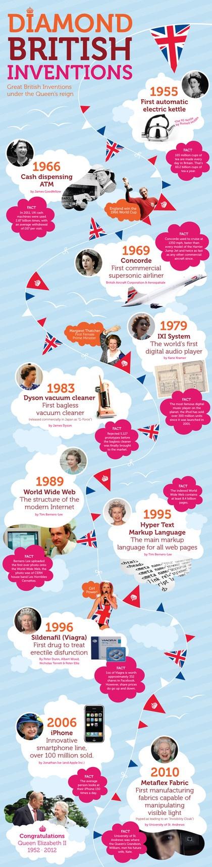 British inventions infographic