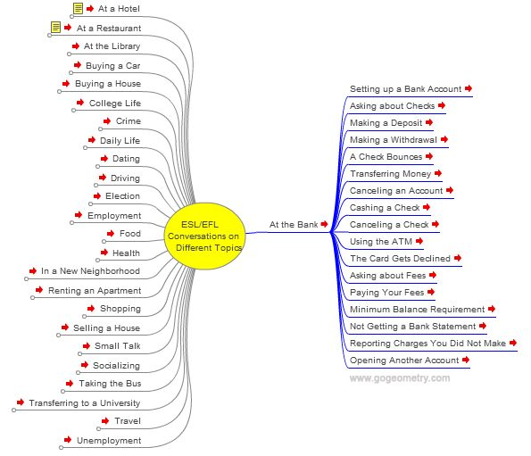 English as a second language ESL/EFL: Conversations at the Bank, Interactive Mind Map
