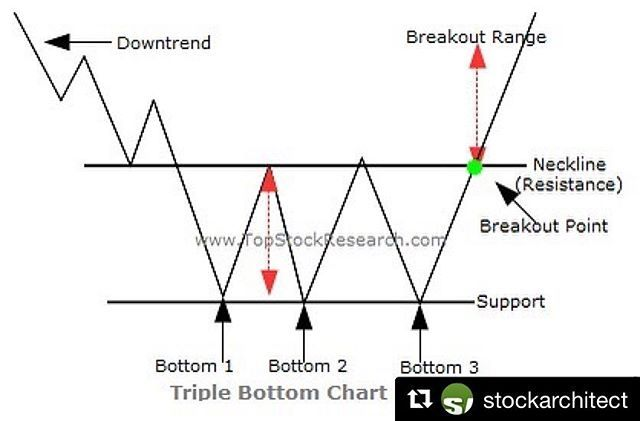 Thanks Stockarchitect Triple Bottom A Pattern Used In Technical Analysis To Predict The Reversal Of A Prolonged Investment Advisor Chart Technical Analysis