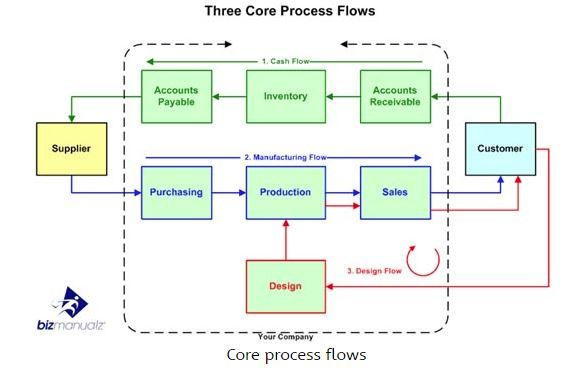 Pin By Sir Gee On Mba Process Flow Inventory Accounting Flow Design