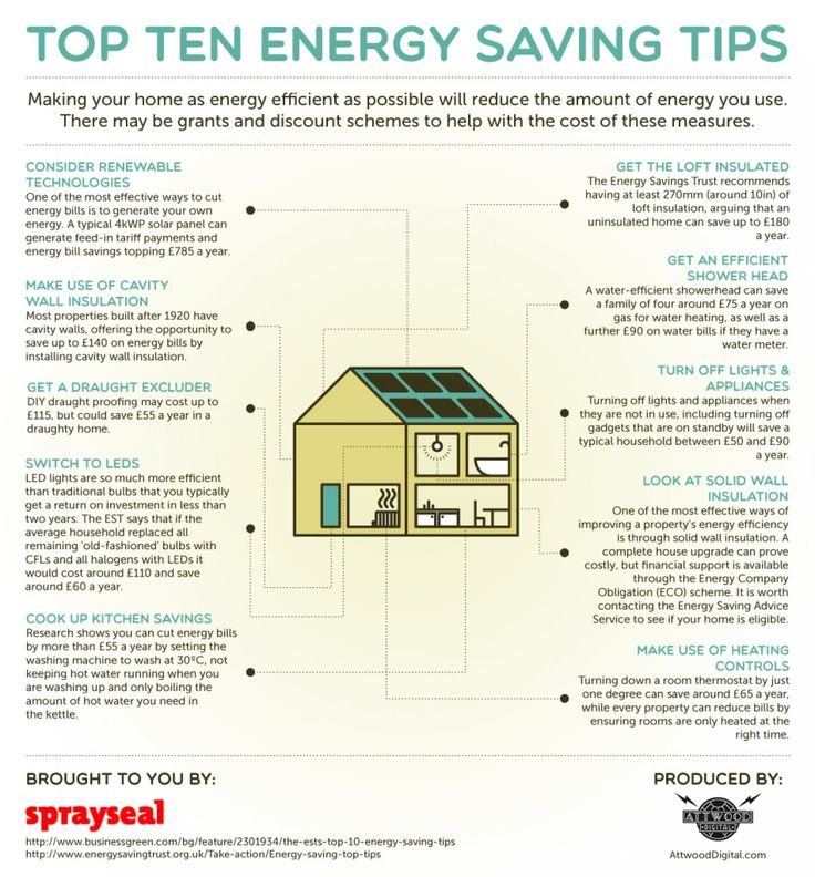 17 best energy efficient home tips images on pinterest
