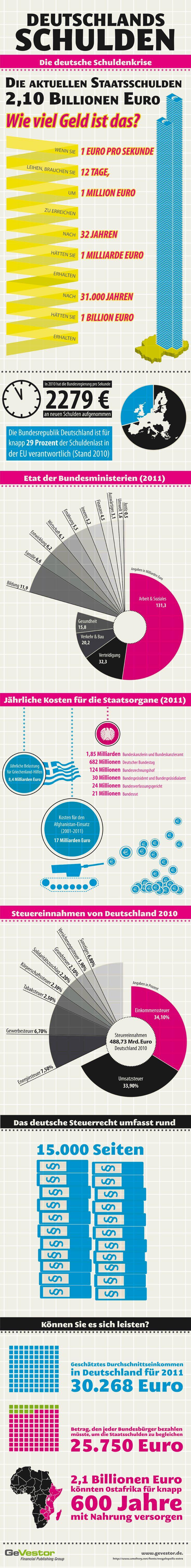 Infografik: Deutschland Schulden