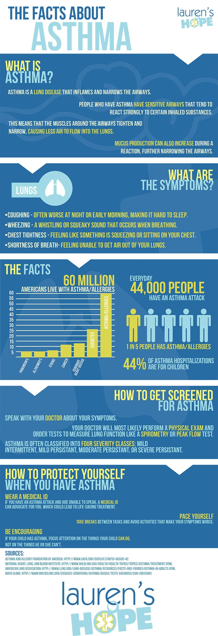 Every day, 44,000 people have an Asthma attack. #allergy #awareness #asthma #infographic #allergies:  Website, 44 000 People, Allergies Awareness, Health Topic, Awareness Asthma, Asthma Attack, Asthma Projects, Asthma Infographic, General Health