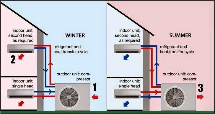 Airwell Fedders Window Air Conditioner Azey12f7b 12000 Btu Cool 11000 By Airwel Window Air Conditioner Air Conditioning Installation Window Air Conditioners