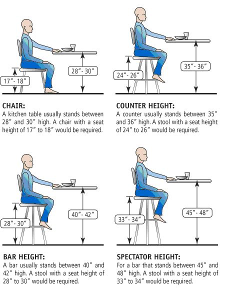 How To Choose The Height Of A Bar Stool using Kitchen Island Bar Dimensions type 13 - Hyeriders.com
