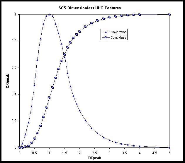 Figure 1 - SCS Dimensionless unit hydrograph and mass curve