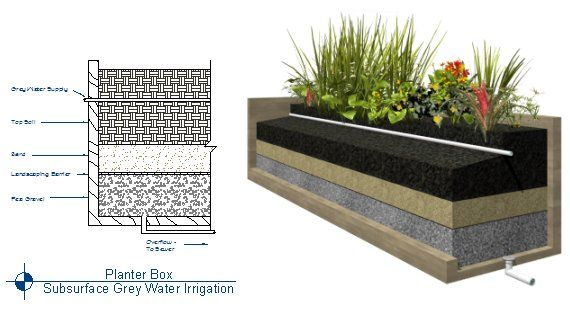 Grey Water Reclamation Systems | Chief Architect Help Database