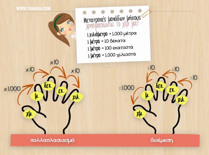 Μετατροπές μονάδων μήκους...χρησιμοποιώντας το χέρι σου