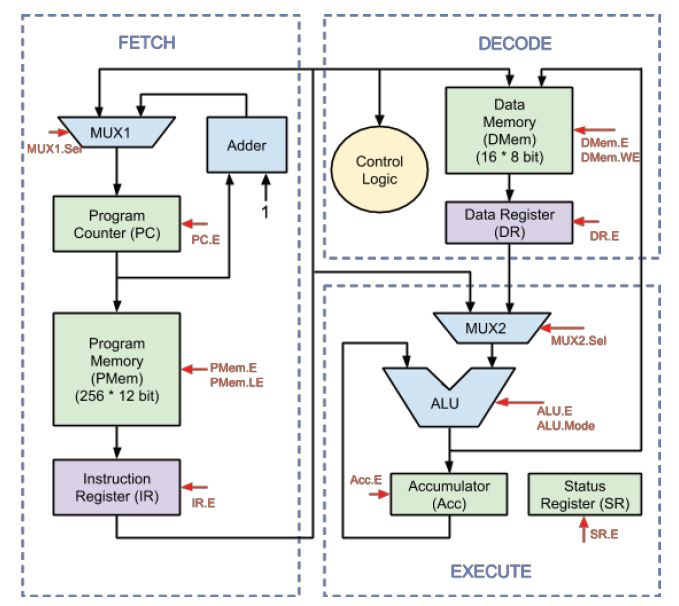FPGA IMPLEMENTATION OF LOW POWER PIPELINED 32-BIT RISC PROCESSOR