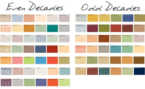 color trends by the decades ~ really interesting! ~ Your Home Only Better