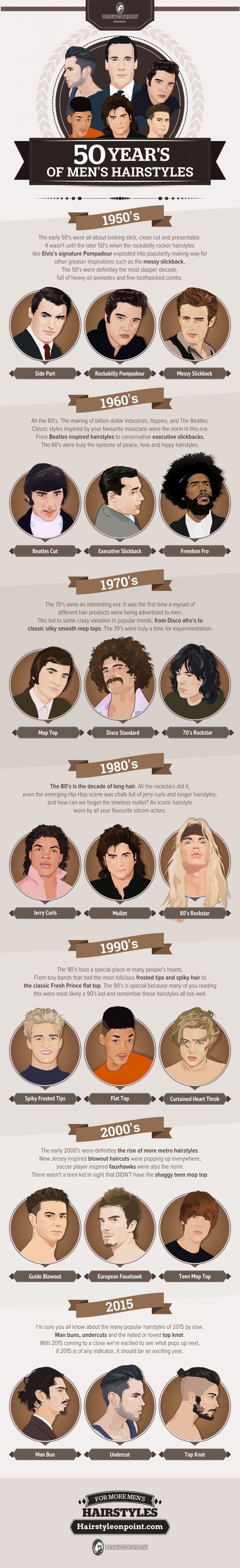 50 Years of Men's Hairstyles | Visual.ly - http://visual.ly/50-years-mens-hairstyles