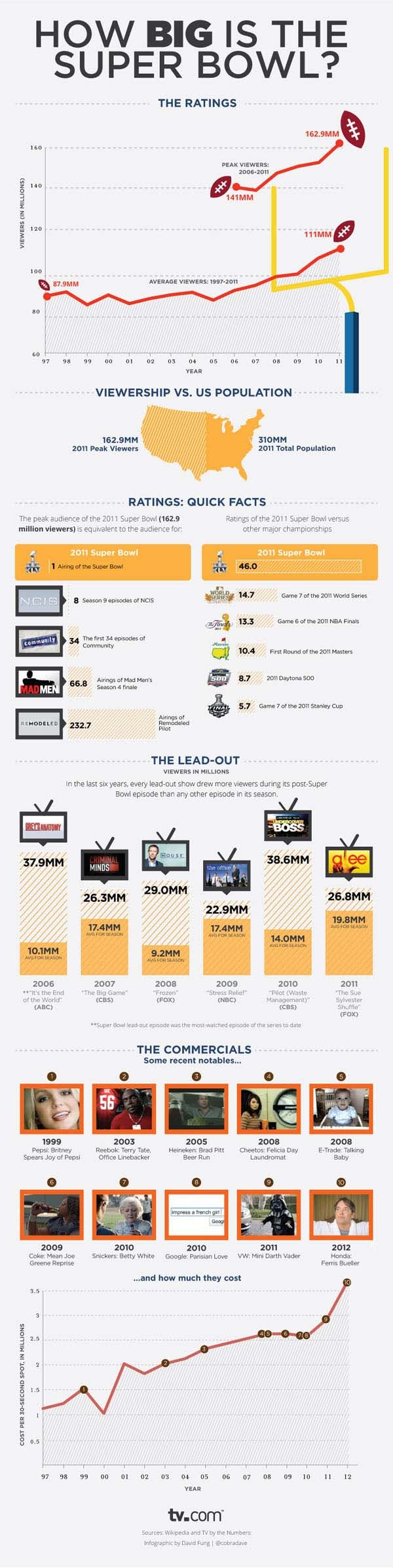 Just some awesome statistics for the Super Bowl fans!