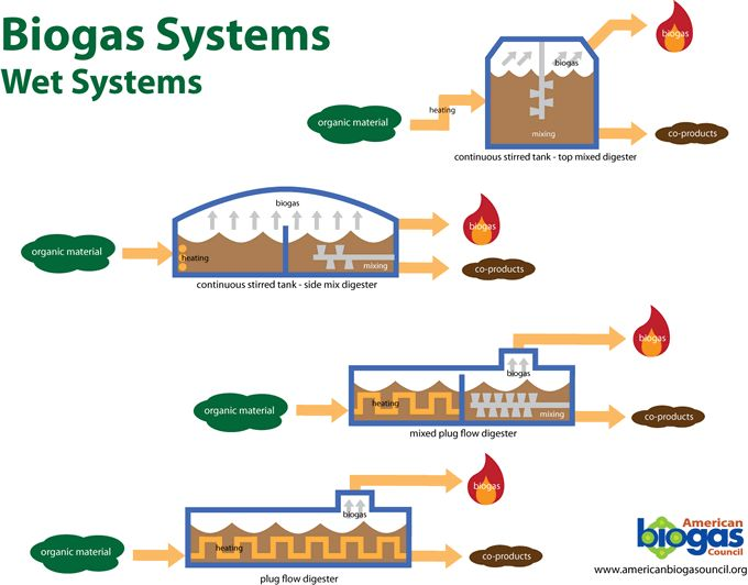 biogas related thesis Search results for: thesis proposal sample in nepal click here for more information.