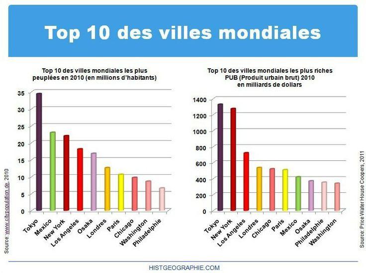 Top 10 des villes mondiales selon leur dimension d mographique et leur riches - Top 10 des cuisinistes ...