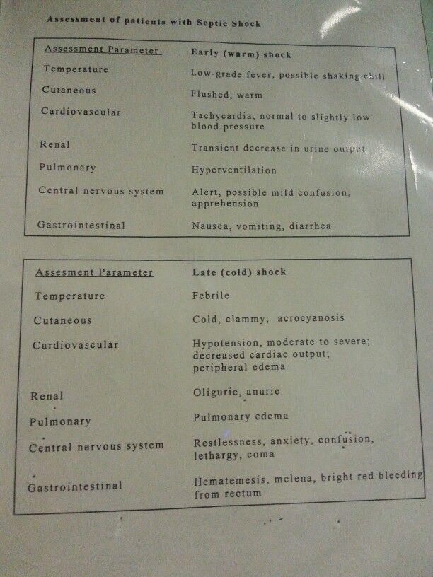Septic shock (assessment)