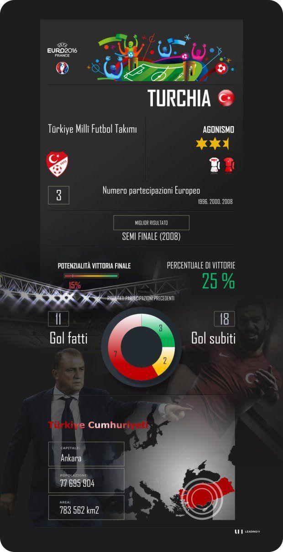Euro 2016, Francia, France, Turchia, Turkey, Gruppo D, Scheda presentazione, calcio, football
