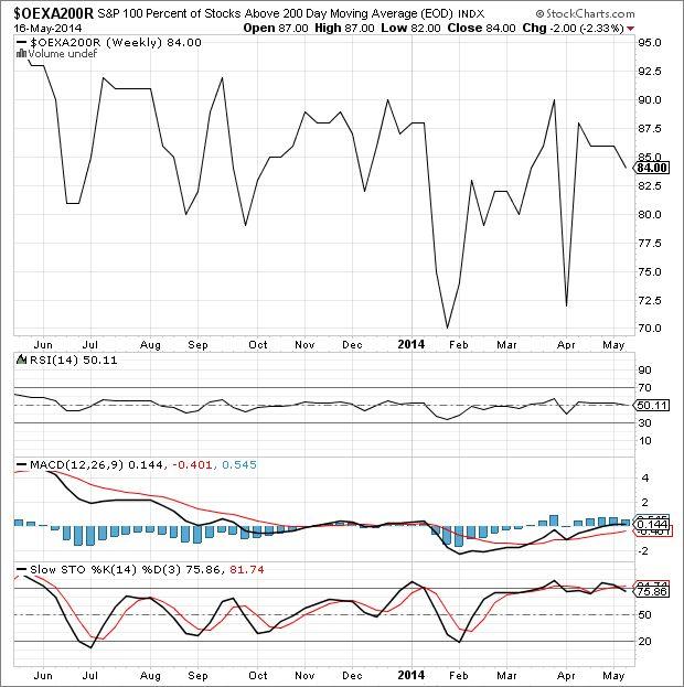 Best Stock Market Indicator Ever: Weekly Update | Elliott Wave Analytics
