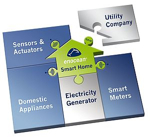 EnOcean makes the smart home smarter. Energy harvesting wireless technology the state of the art way to home automation and energy saving
