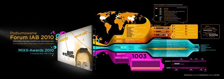 Podsumowanie Forum IAB.  Brązowy KTR 2011 w kategorii infografika.