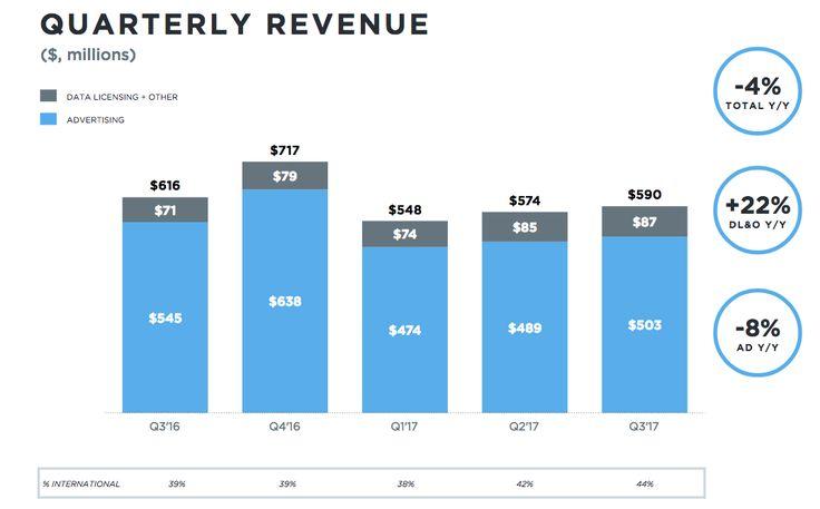 #Twitter Q3 2017 le entrate sono state 590 milioni $, in calo dell'8% y-o-y l'adv  #SocialNetwork #SMM