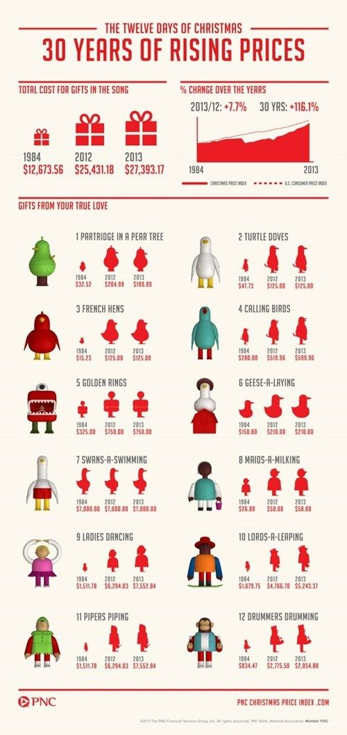 The Inflation of the 12 Days Of Christmas Gifts