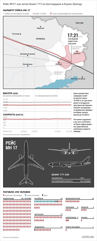 Lenta.ru: Бывший СССР: Катастрофы: Наблюдатели ОБСЕ получили ограниченный доступ к месту крушения «Боинга»