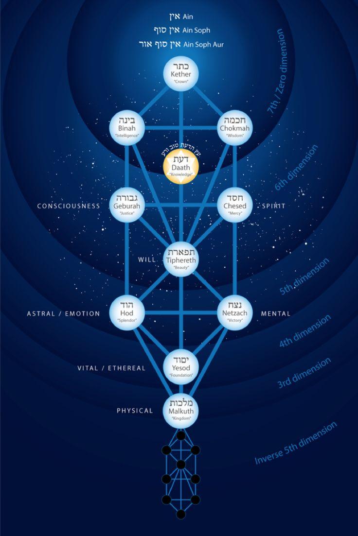 Kabbalah: An Overview