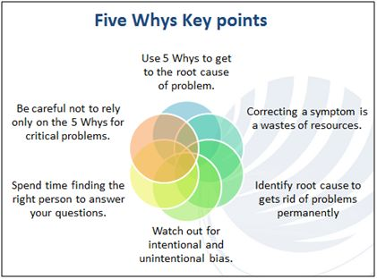 5 Ys Root Cause Analysis Google Search Back To School