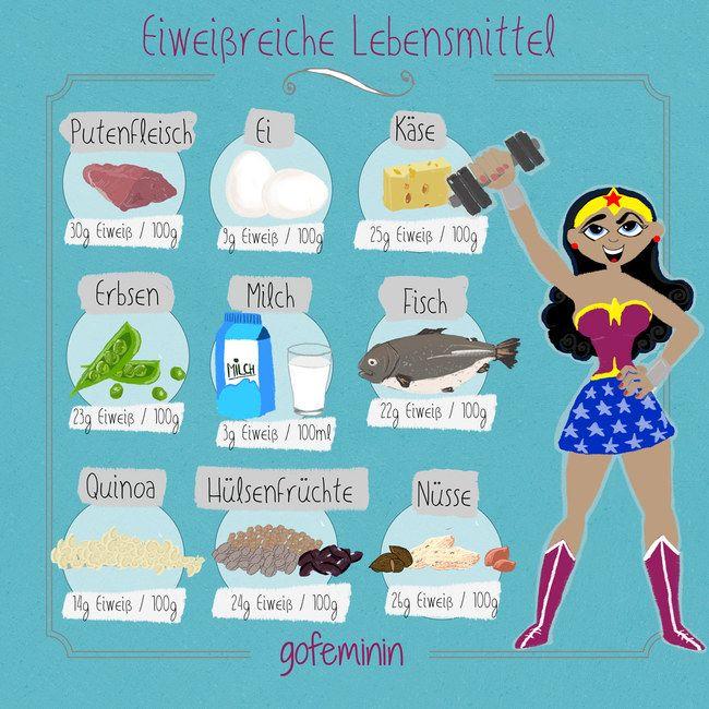 Proteinreiche Lebensmittel: Lebensmittel für Powerfrauen!
