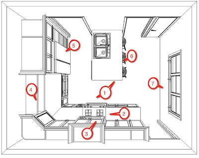 The Reno Project(s): Kitchen Design 101: How To Design A Kitchen Part 78