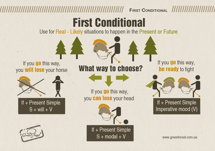 First Conditional. Infographic. English grammar. Английский. Грамматика. Prepared by Katya Tsymbalyuk, designed by Dasha Levchuk.