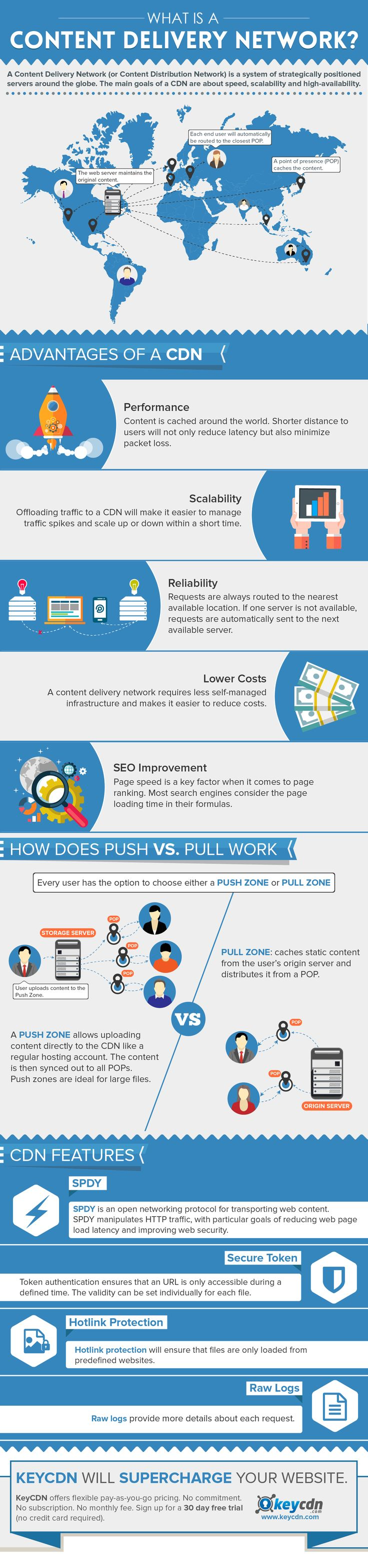 What is a Content Delivery Network? #infographic #ContentMarketing #Marketing